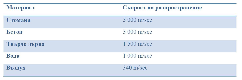 vibration propagation table