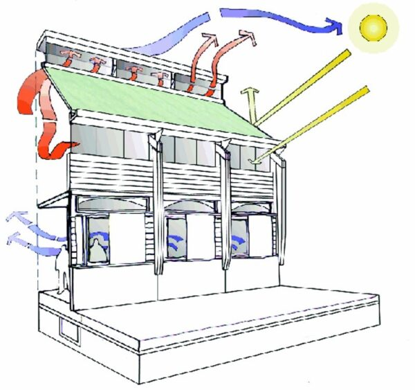 Thermal effectiveness in a passive house