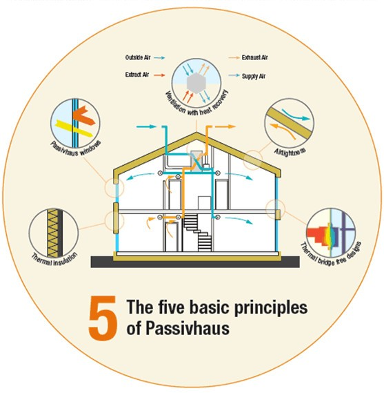 The five basic principles of Passivhaus